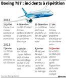 BOEING 787 : INCIDENTS À RÉPÉTITION
