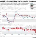 DÉFICIT COMMERCIAL RECORD EN JANVIER AU JAPON