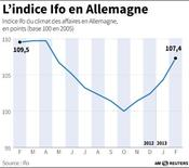 L'INDICE IFO EN ALLEMAGNE