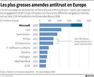 LES PLUS GROSSES AMENDES ANTITRUST EN EUROPE