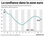 LA CONFIANCE DANS LA ZONE EURO