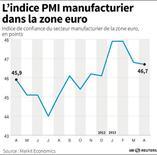L'INDICE PMI MANUFACTURIER DANS LA ZONE EURO