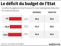 LE DÉFICIT DU BUDGET DE L'ÉTAT