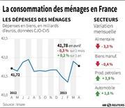 LA CONSOMMATION DES MÉNAGES EN FRANCE