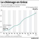 LE CHÔMAGE EN GRÈCE