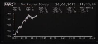 Les Bourses européennes sont en nette hausse à mi-séance mercredi après des propos de Mario Draghi, président de la Banque centrale européenne (BCE), qui a réaffirmé l'intention de l'institution de Francfort de maintenir sa politique accommodante. À Paris, le CAC 40 gagnait 1,84% vers 10h30 GMT. À Francfort, le Dax progressait de 1,56% et à Londres, le FTSE prenait 1,03%. L'indice paneuropéen EuroStoxx 50 avançait de 2,09%. /Photo prise le 26 juin 2013/REUTERS/Remote/Stringer
