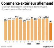 LE COMMERCE EXTÉRIEUR ALLEMAND