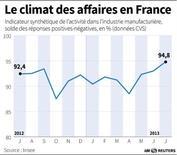 LE CLIMAT DES AFFAIRES EN FRANCE DANS L'INDUSTRIE MANUFACTURIÈRE