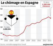 LE CHÔMAGE EN ESPAGNE