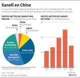 SANOFI EN CHINE