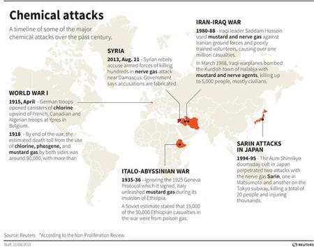 U.S. says unable to conclusively determine chemical