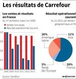 LES RÉSULTATS DE CARREFOUR