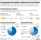 UN GROUPE DE HACKERS DÉCOUVERT EN CHINE