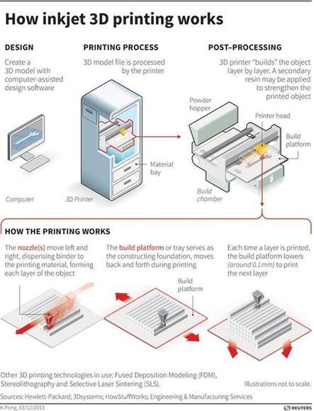 How inkjet printer works video