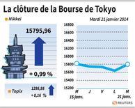 LA CLÔTURE DE LA BOURSE DE TOKYO