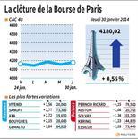 COR-LA CLÔTURE DE LA BOURSE DE PARIS. Correction de la courbe à la clôture