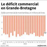 LE DÉFICIT COMMERCIAL EN GRANDE-BRETAGNE