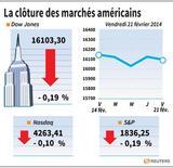 COR-LA CLÔTURE DES MARCHÉS AMÉRICAINS Merci de ne pas tenir compte du graphique envoyé le 21 février, qui est erroné.