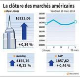 LA CLÔTURE DES MARCHÉS EUROPÉENS