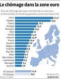 LE CHÔMAGE DANS LA ZONE EURO