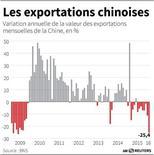 LES EXPORTATIONS CHINOISES