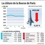 LA CLÔTURE E LA BOURSE DE PARIS