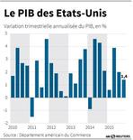 LE PIB DES ETATS-UNIS