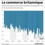 LE COMMERCE BRITANNIQUE
