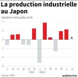 LA PRODUCTION INDUSTRIELLE AU JAPON